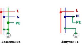 В каких случаях используется «зануление», а в каких «заземление»?